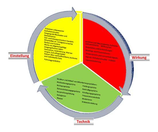 Führungskräfte - Kernkompetenzen für die Mitarbeiterführung
