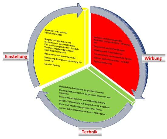 Verkauf - Kernkompetenzen für die vertriebliche Kompetenz