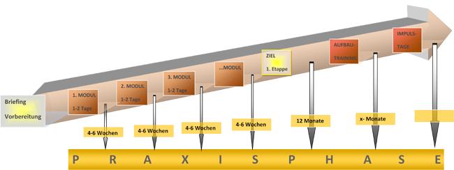 Grafik - Intervalltraining - Aufbau
